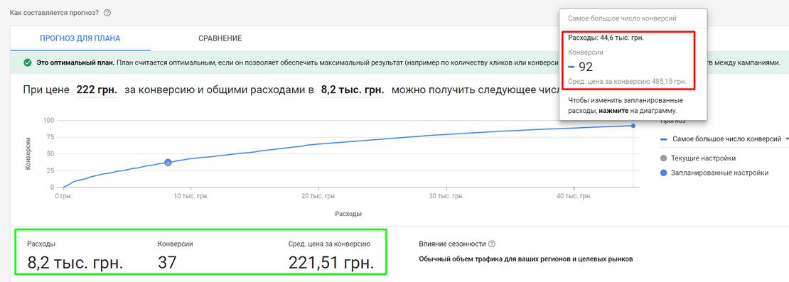 14_pokazateli_pri_tekuschih_nastroykah_i_maksimalnom_prognoze.png