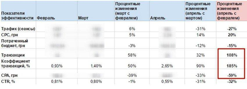 Оценка эффективности смарт-баннеров в Яндекс.Директе выводы
