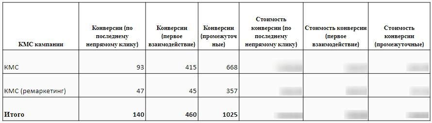 Влияние КМС кампаний на поисковые Анализ СРА для КМС кампаний