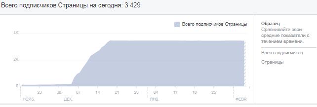 Рост подписчиков страницы в Facebook