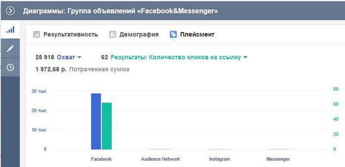 Создание рекламы в Facebook Messenger В разделе Плейсмент выбираем Messenger