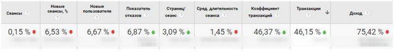 Оценка эффективности смарт-баннеров в Яндекс.Директе данные Google Analytics за 2017