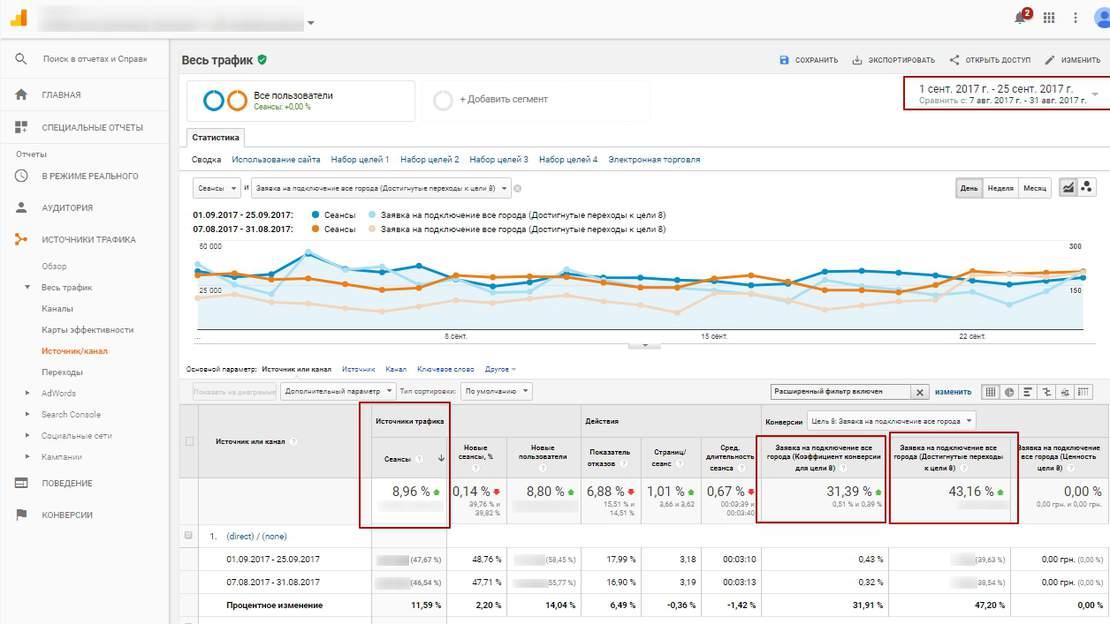 Влияние КМС кампаний на поисковые Сравнение данных по другим источникам
