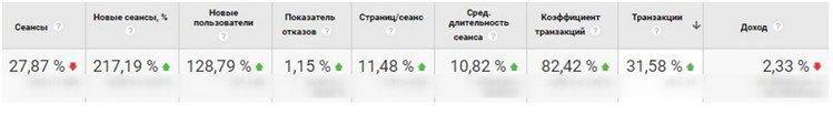 Оценка эффективности смарт-баннеров в Яндекс.Директе результат после корректировки Google Analytics