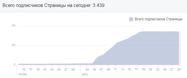 Как привлечь подписчиков на страницу магазина в FB график роста подписчиков