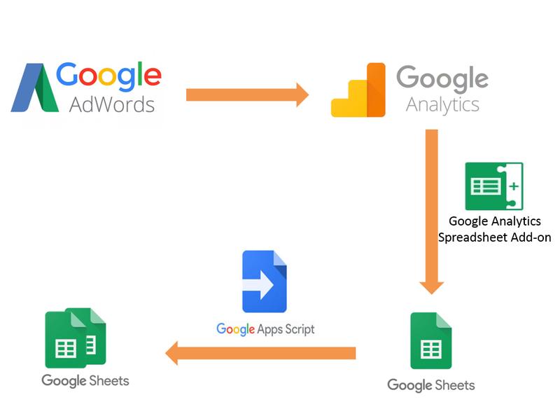 Автоматизация отчётов по рекламным кампаниям Google AdWords