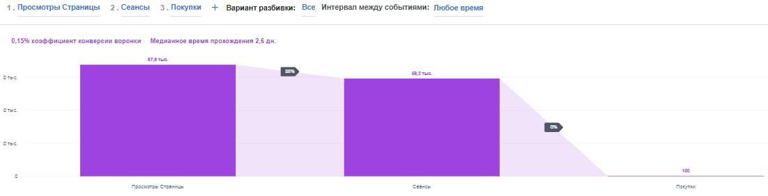 Analytics - Пиксель аккаунта «ДЕКА» - Воронки - Google Chrome.jpg