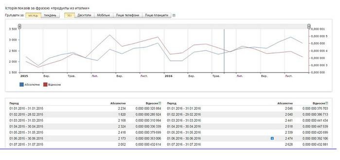 Оценка эффективности SEO. Чек-лист для владельца бизнеса динамика рынка по запросу