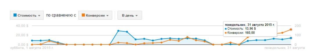 Продвижение мобильного приложения график результат в первый месяц работ за 2015