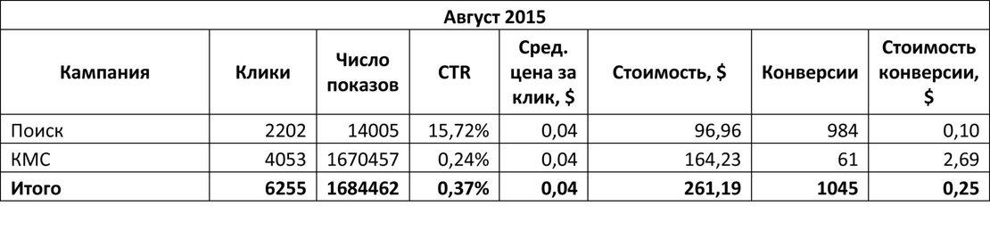 Продвижение мобильного приложения таблица результат в первый месяц работ за 2015